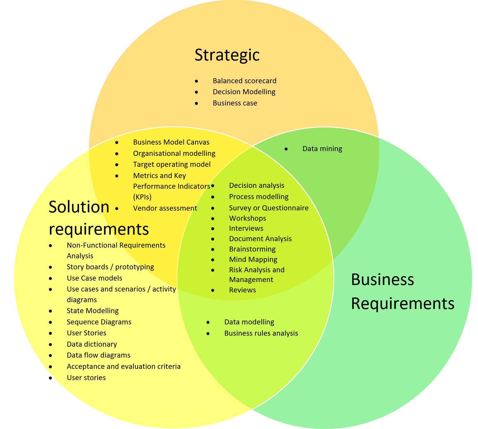 Business analysis techniques the benefits and when to use them techniques venn diagram ccuart Choice Image