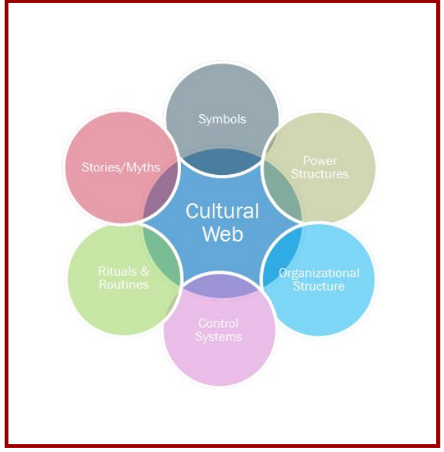 cultural web analysis The aim of this study was to analyse whether a cultural web,  the framework is promising for the analysis of the hidden curriculum and could be.