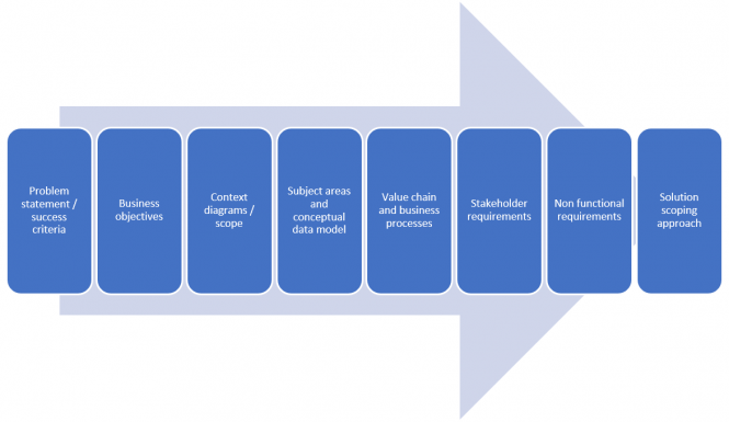 Analysis approach for large complicated data centric