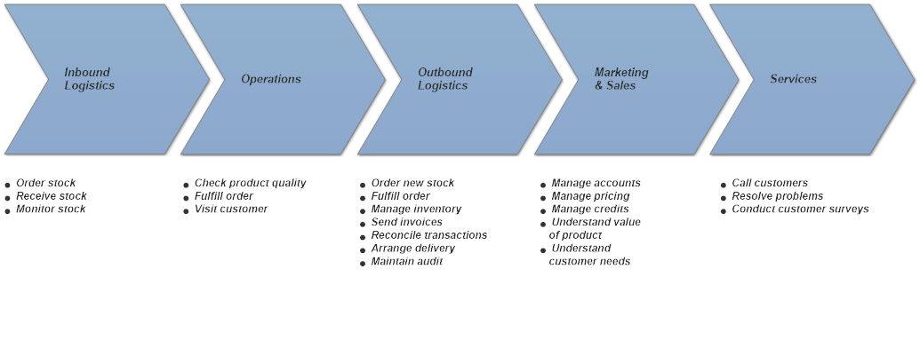 value chain analysis | Business Bullet